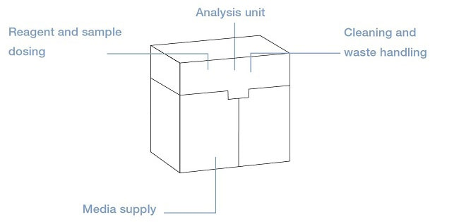 Analysis in In-Vitro-Diagnostics