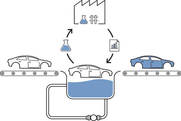 Fluidic challenge car bath process