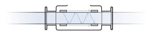 Funktionsweise Messprinzip SAW im Querschnitt
